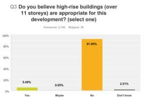 Question 3 - Survey on 939 Eglinton
